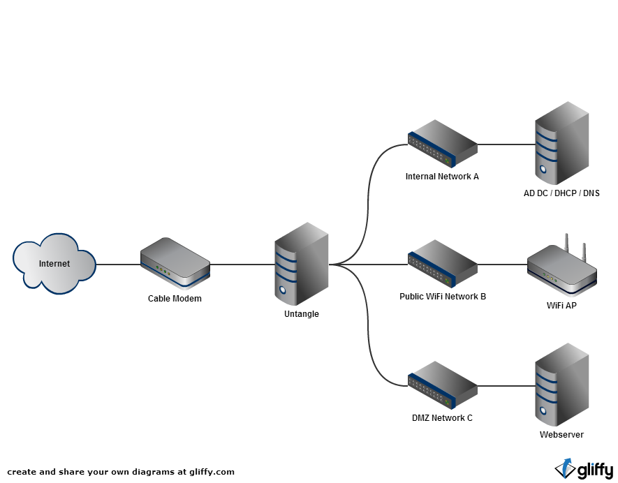 Providing Network Services From An Internal Network While ...  Internal Network