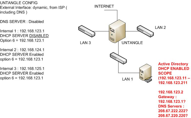 3 LANS, 1 AD, DHCP and DNS