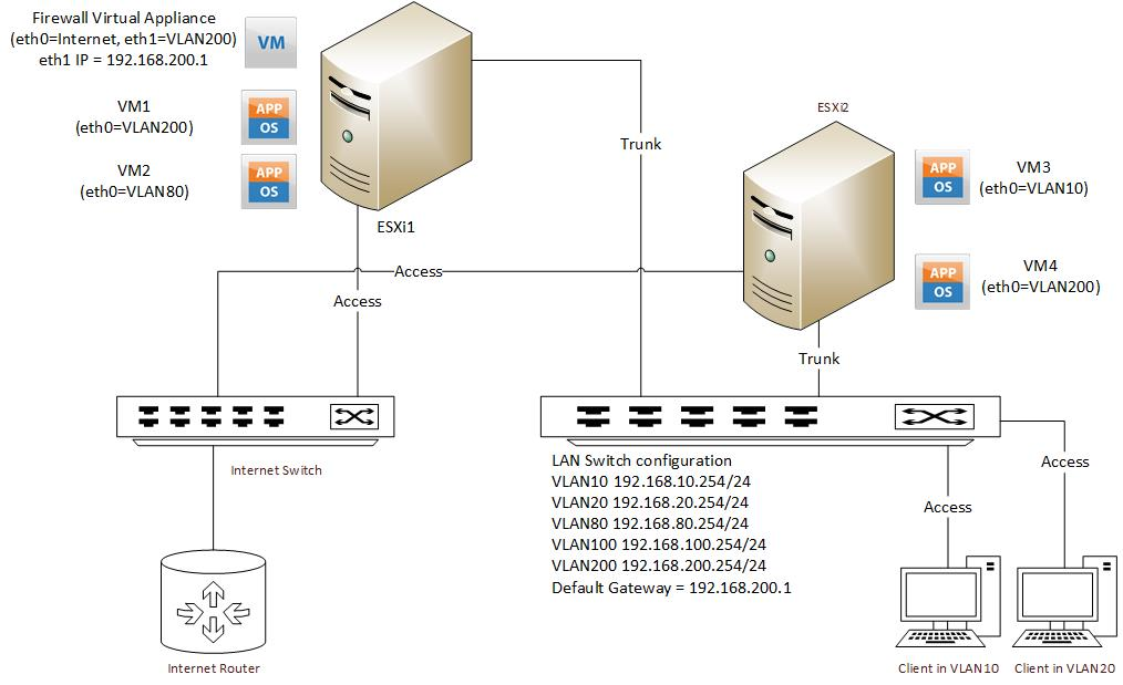 bridged mode on esxi with another firewall virtual machine rh forums untangle com