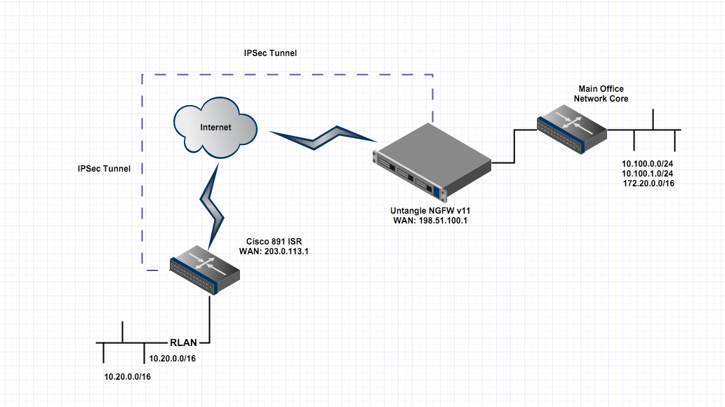 IPSEC VPN and Tunneling ALL traffic