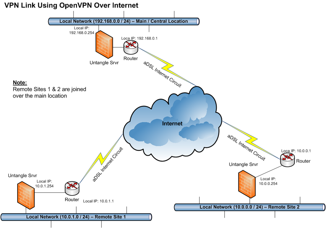Internal traffic not passing over openvpn link between 3 sites open vpn link between 3 sitesg pooptronica Gallery