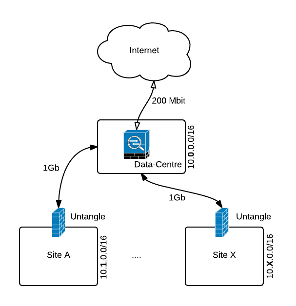 will qos  bandwidth control work with this mpls network