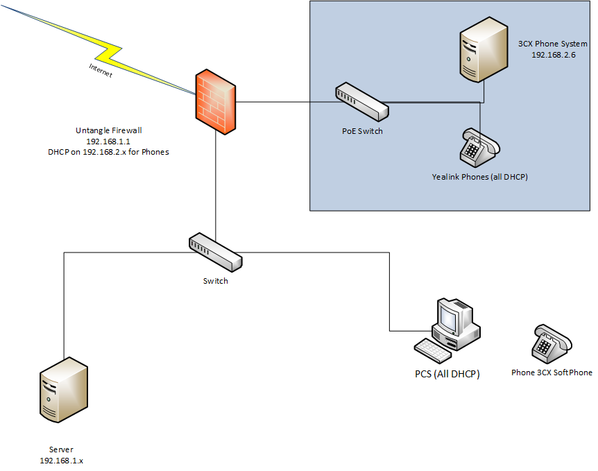 Problems routing between 2 networks network diagramg ccuart Images