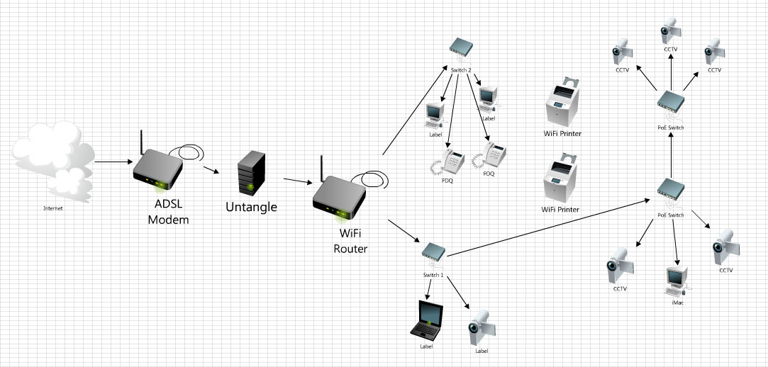 where to put untangle  i have drawn a network diagram